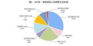 2019年陕西居民人均可支配收入增长9.5%