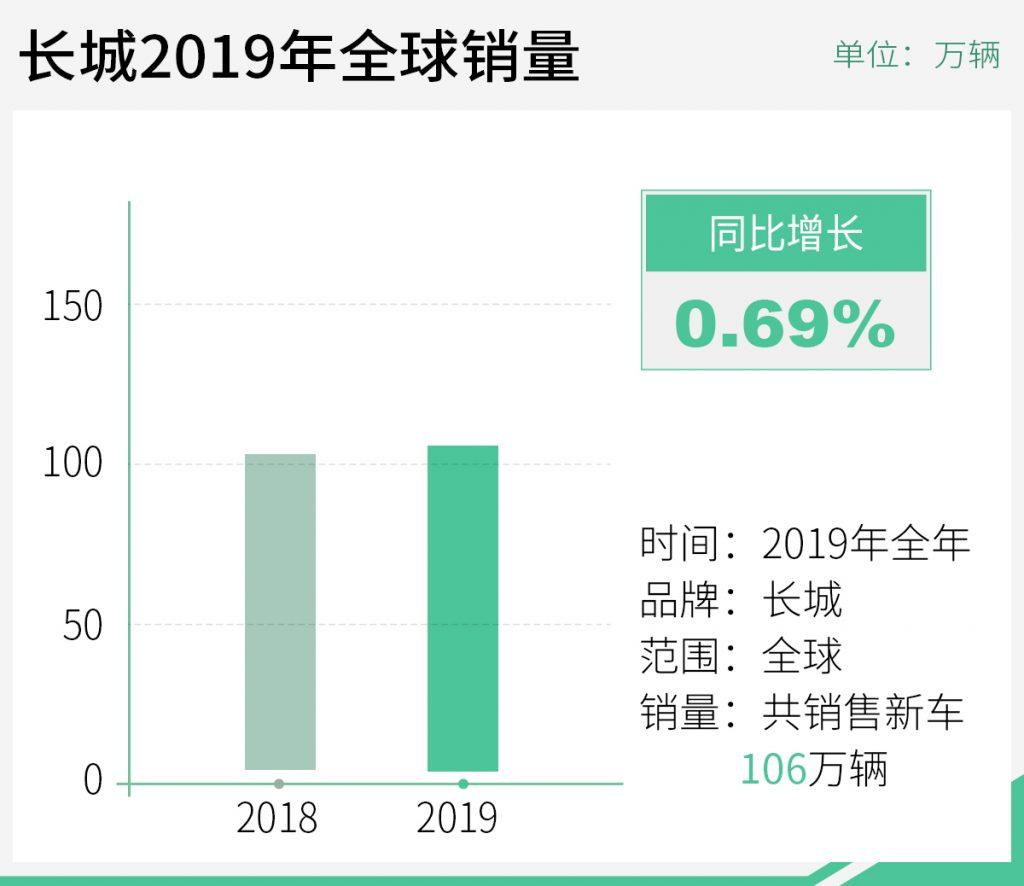 2019年全年收入近千亿 长城下半年利润大增94.3%
