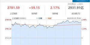 沪指涨2.17%站上10日线 汽车板块走强