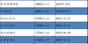 2020年2-3月份,西安各版块楼盘房价曝光!