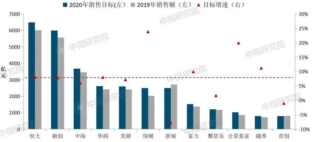 房地产市场二季度或逐渐恢复