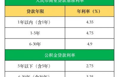 LPR和基准利率怎么选择?