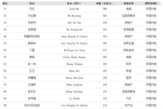 福布斯2020全球富豪榜:马云身家388亿美元列第17