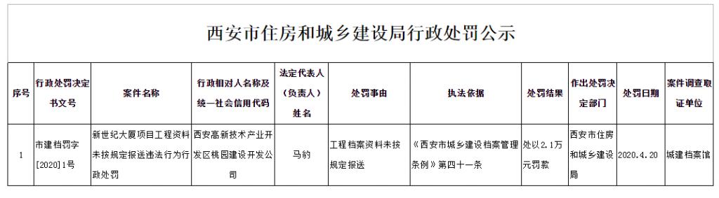 西安市住房和城乡建设局行政处罚公示