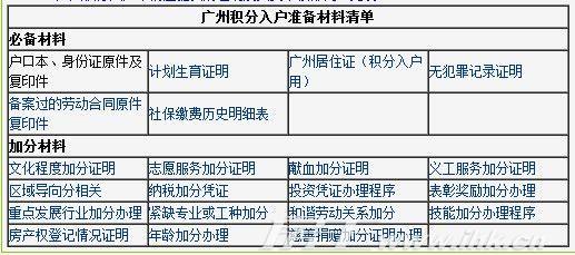 广州积分落户条件是什么?