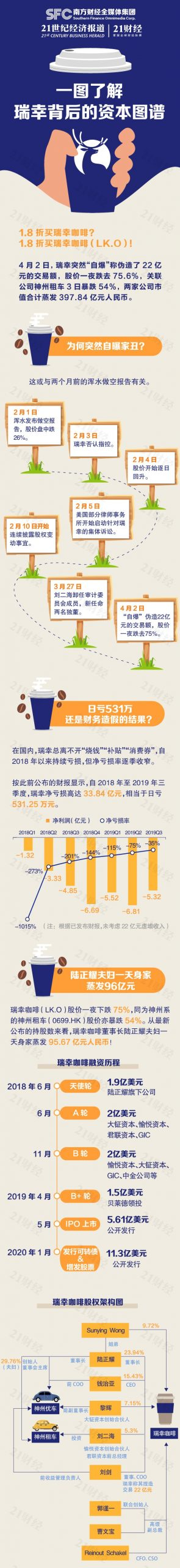 瑞幸咖啡继续停牌:股价跌了83%