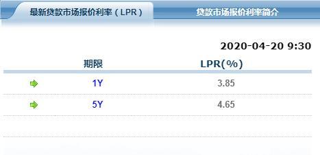 央行LPR大幅降息 你的房贷可以少还了