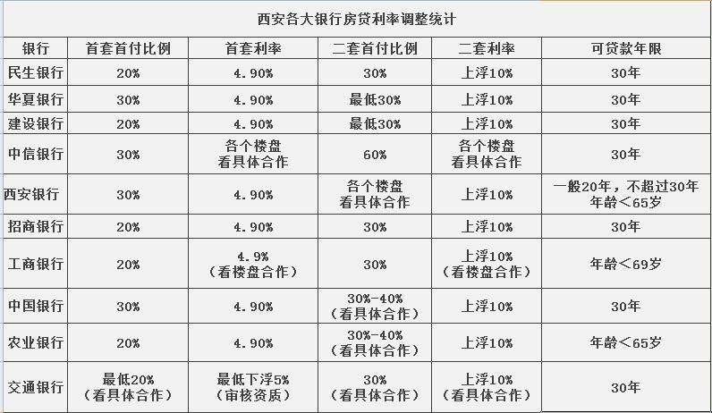 2020年西安第二套房首付比例是多少?