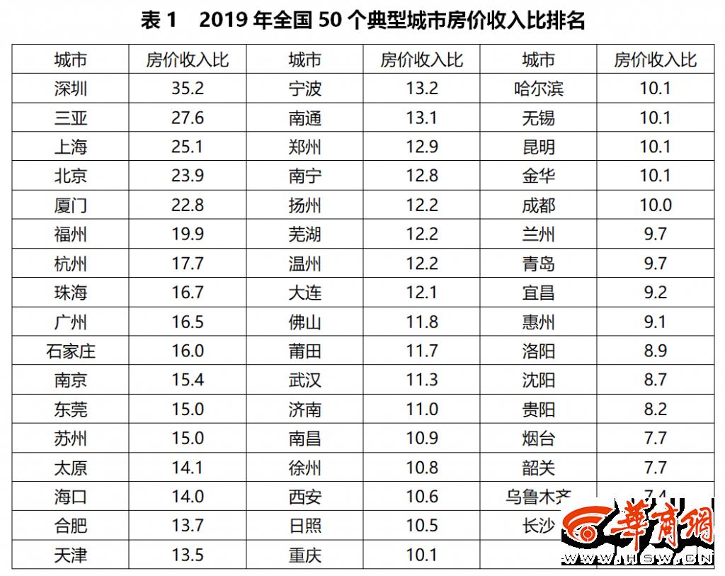 最新全国房价收入比:西安买一套房要花10.6年收入