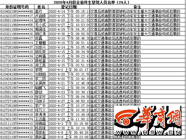 陕西交警曝光4月终生禁驾名单 共涉及29人