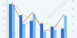 手机利润苹果拿走66%,国产如何冲击高端?