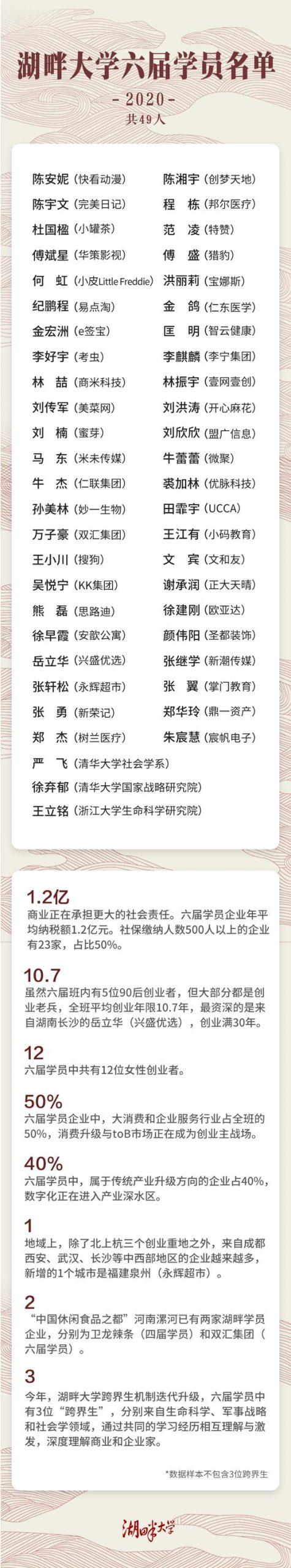 湖畔大学发布第六届名单:傅盛、王小川、马东等入选