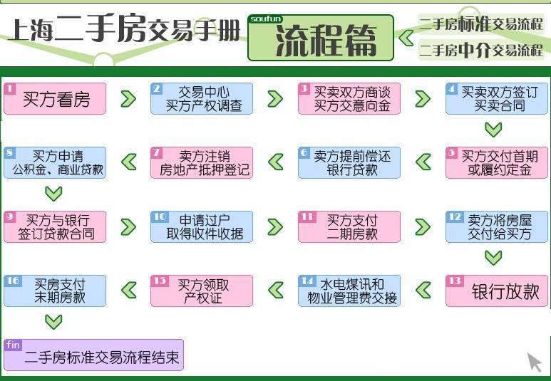 上海二手房网签流程有哪些