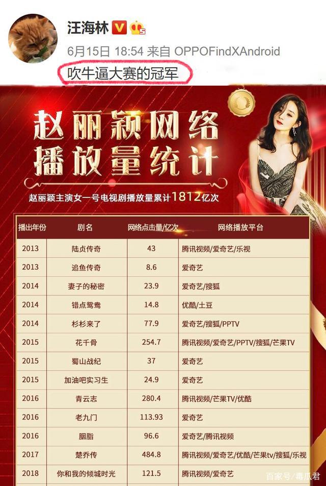 赵丽颖网络播放量破1800亿,粉丝艾特汪海林遭回怼:吹牛皮冠军