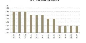 LPR三月未变:下降减小,热点城市房贷政策收紧