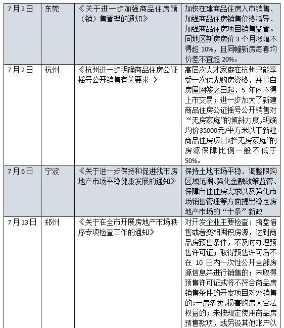 楼市调控转向,7月全国6城发布楼市调控收紧政策