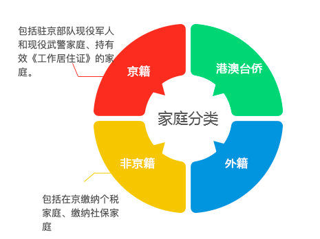 北京购房资格申请有哪些条件