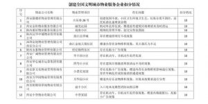 9月10日,西安市住建局对外公布了《创建全国文明城市物业服务企业扣分情况》,对住宅小区在创建文明城市检查中存在问题的12家物业企业进行扣分公示。