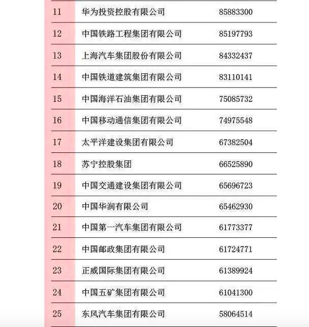 中国企业500强榜单揭晓