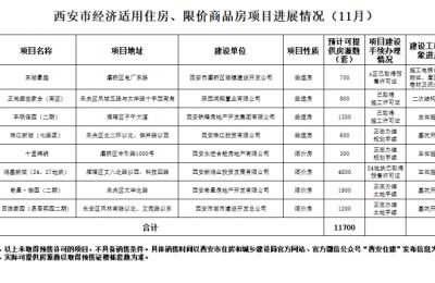 西安市经济适用住房、限价商品房项目进展情况及报名须知(11月)