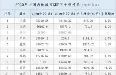 2020年城市GDP西安已22名进入三十强