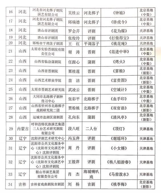 2021年中国戏曲像音像工程录制演员(剧目)名单、陕西3人(剧)入选
