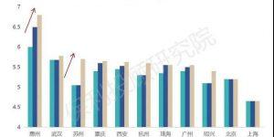西安等热门城市房贷继续收紧,楼市影响如何?